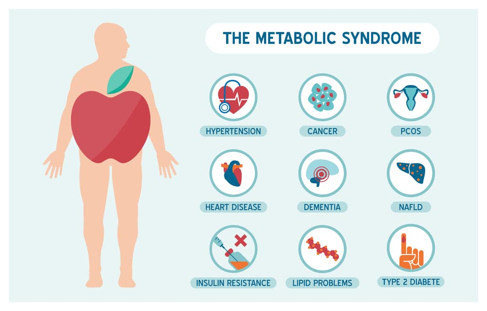 The metabolic syndrome and psoriasis
