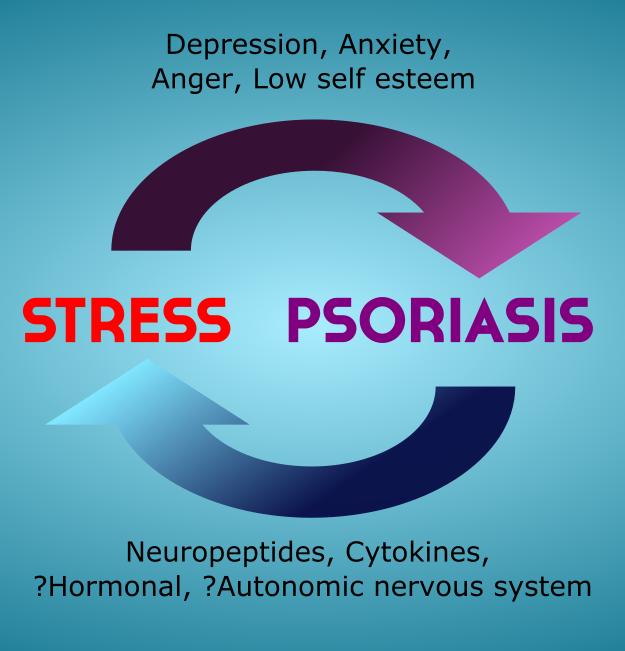 Stress-and-Psoriasis